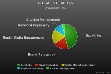 off page SEO factors